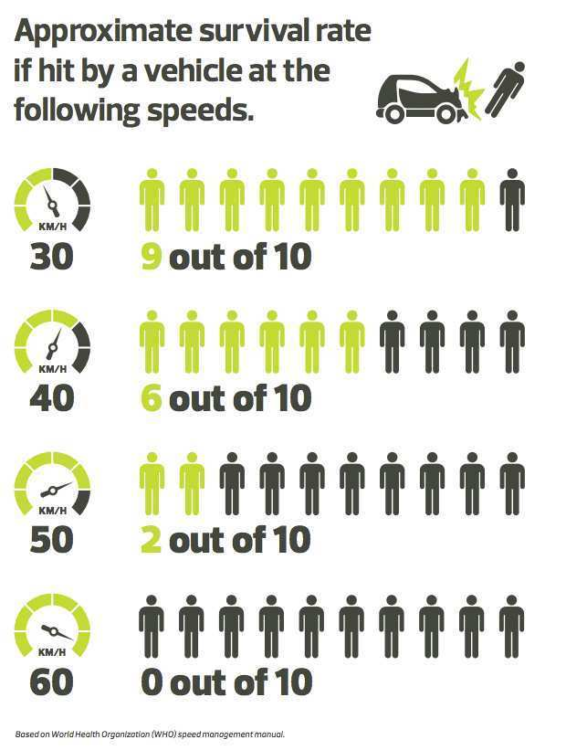 Survival rates if hit by a vehicle at various speeds