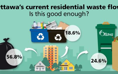 Residents will help shape the City's Solid Waste Master Plan