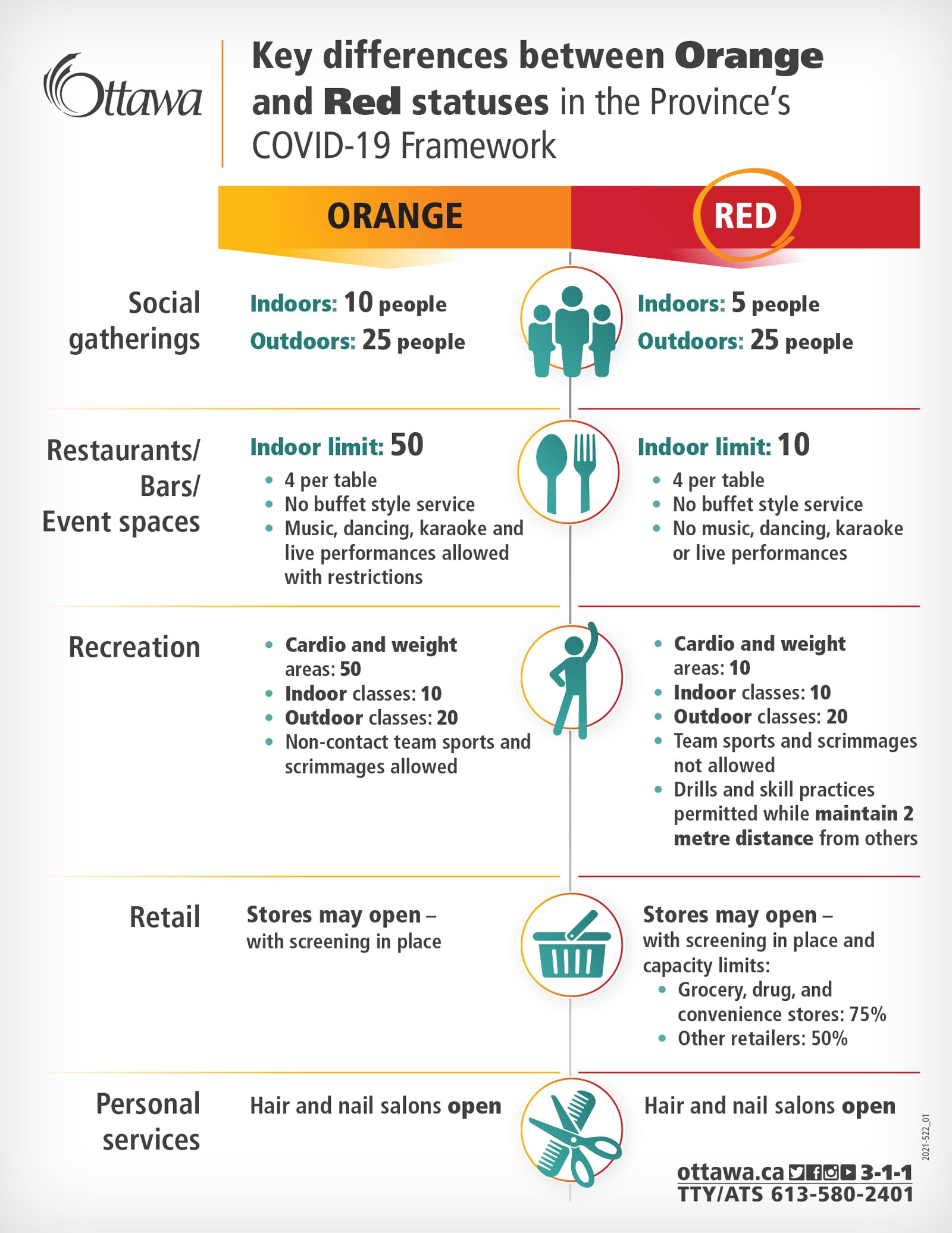 Key differences between Orange and Red statuses in the Province's COVID-19 Framework