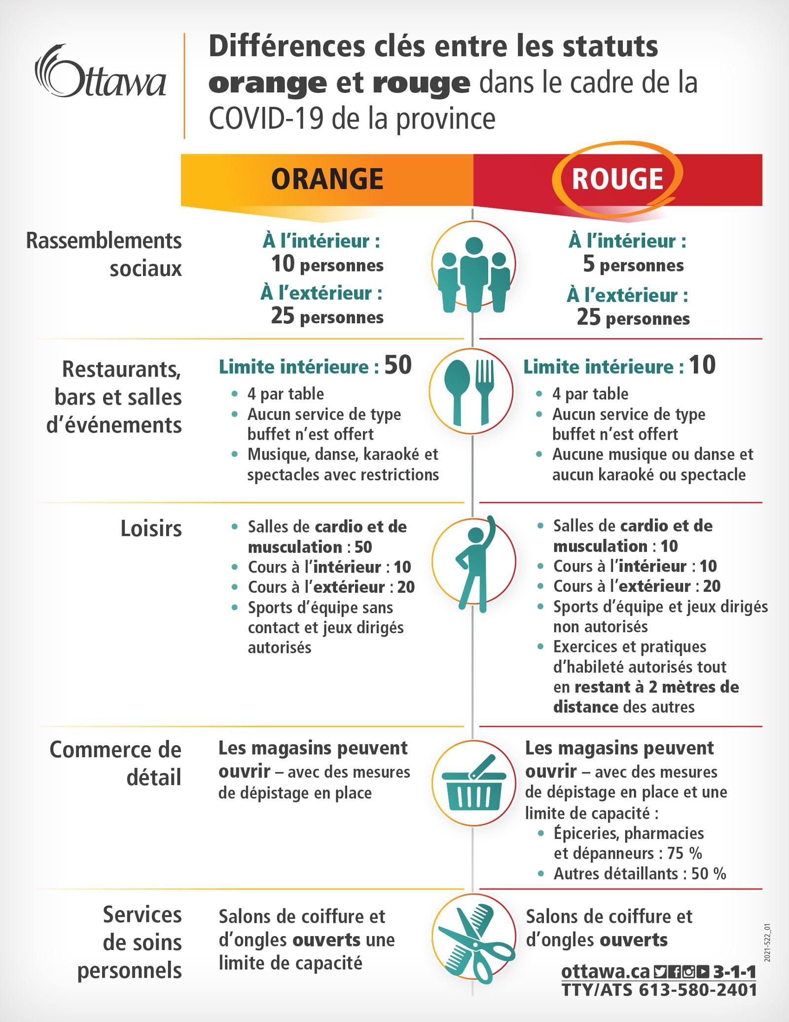 Différences clés entre les statuts orange et rouge dans le cadre de la COVID-19 de la province