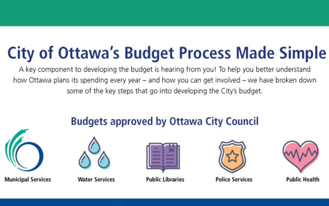 We want your input on the 2022 City budget